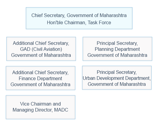 Task force structure